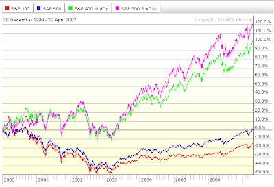 equity style performance April 2007