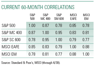 equity market correlation table, May 11, 2007