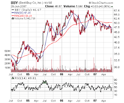 Best Buy Stock Chart. June 2007
