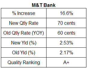 M&T Bank dividend analysis table. July 2007