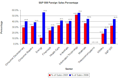 foreign sales percentage for S&P 500 companies as of 2006