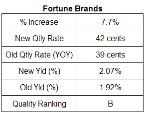 Fortune Brands Dividend Table. July 2007
