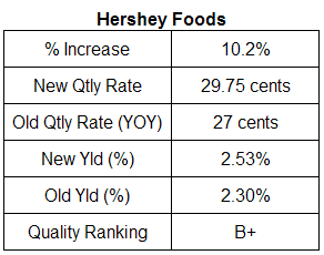 Hershey dividend analysis. August 7, 2007