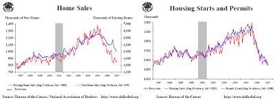 home sales housing starts graph