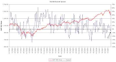 investor sentiment, bull bear spread for August 29, 2007