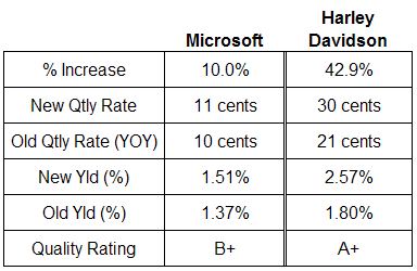 Microsft and Harley Davidson dividend table