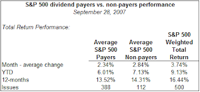 S&P 500 Index dividend payers versus nonpayers October 31, 2007