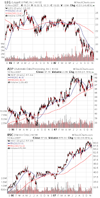 stock chart ADP, leggett & Platt and Harsco November 2007
