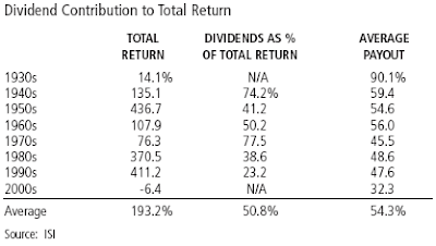 dividend contribution to total return since 1930