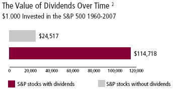 Value of dividends over time since 1960