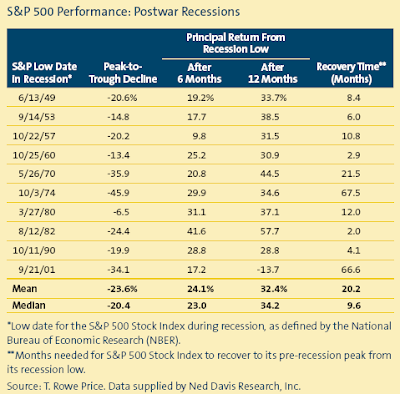 S&P 500 Performance: postwar recessions