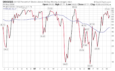 percent of NYSE stocks trading above 50 day moving average