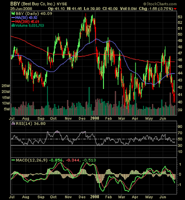 Best Buy stock chart dated June 27, 2008