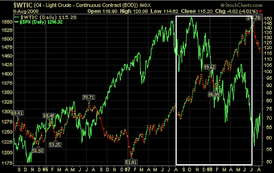 oil and S&P 500 index stock chart August 2008