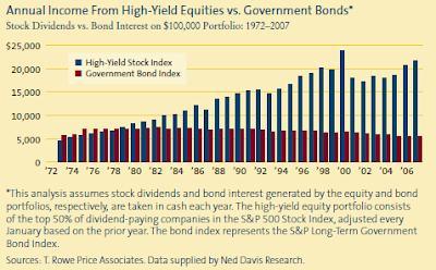 annual income high yield equities versus government bond 1972-2007