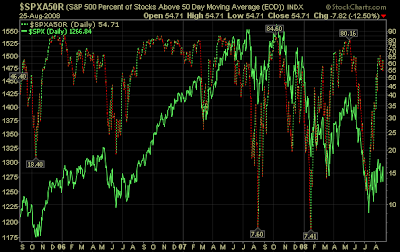 S&P 500 percentage of stocks trading above 50 day moving average