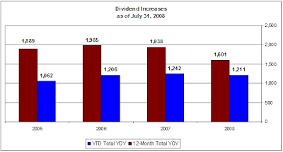 dividend increase chart 12-months ending July 31, 2008