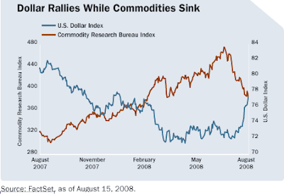 commodities and dollar chart