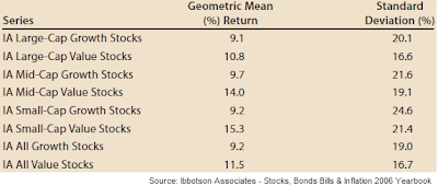risk and return for stock styles Ibbotson