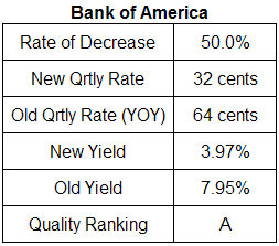 Bank of America dividend analysis table