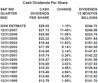 S&P 500 Estimated Dividend table October 21, 2008