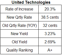 United Technologies Dividend Analysis Table October 11, 2008