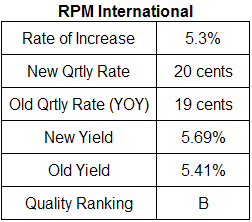 RPM dividend analysis table October 11, 2008