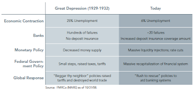 Depression versus 2008 economy table