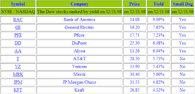 Dogs of the Dow list for 2009
