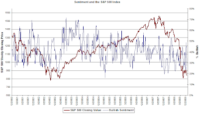 investor bullish sentiment January 22, 2009