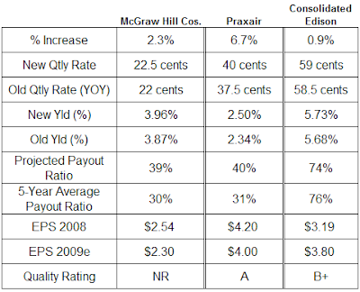 Mcgraw Hill, Praxair, Consolidated Edison dividend analysis table January 28, 2009