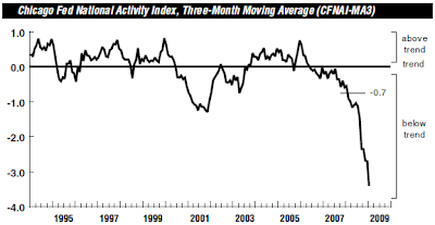 Chicago Fed National Activity Index January 2009