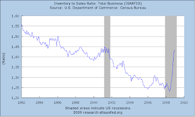 inventory to sales chart January2009