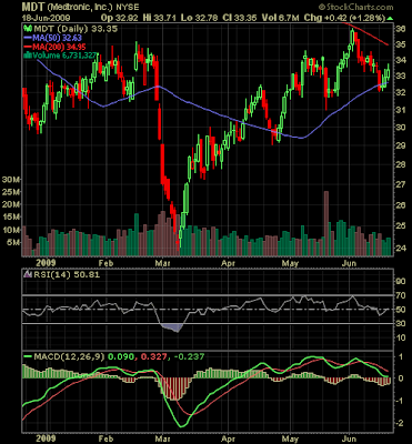 Medtronic Stock chart June 2009