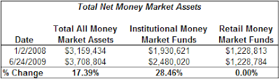 money market fund assets as of June 24, 2009