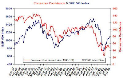 consumer confidence and S&P 500 Index Decemer 2009