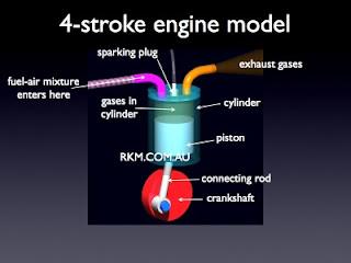 Petrol Engine: Four Stock Pertol Engines