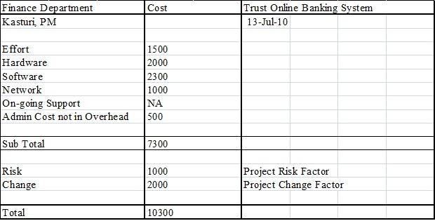 Software Project Management: Project Procurement Plan