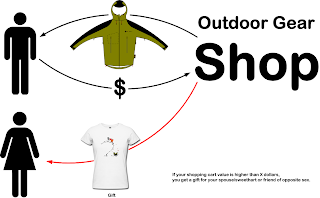 Marketing Idea for Outdoor Retailers