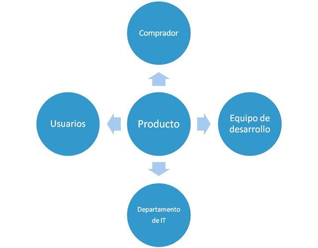 5 Modelos Usados para el Desarrollo del Software