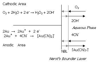 Extractive Metallurgy: Extraction Process of Gold (Au) and Silver (Ag)