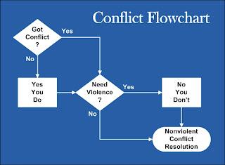 Conflict Flowchart