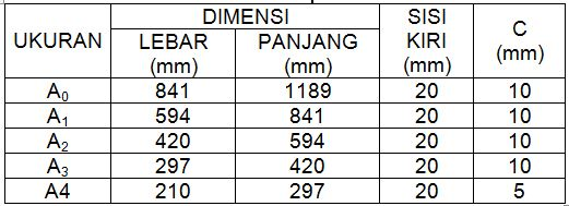 Djoko Budi Sudarmono: Ukuran Kertas menurut ISO 216