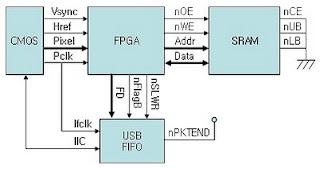 Don't panic !: USB Camera (CMOS Sensor + FPGA + SRAM FIFO + USB FIFO)