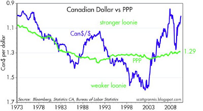 The Canadian Dollar Has Reached Parity With Us Once Again There S A Lot Going For It These Days And Shows Since Loonie Is About As Strong