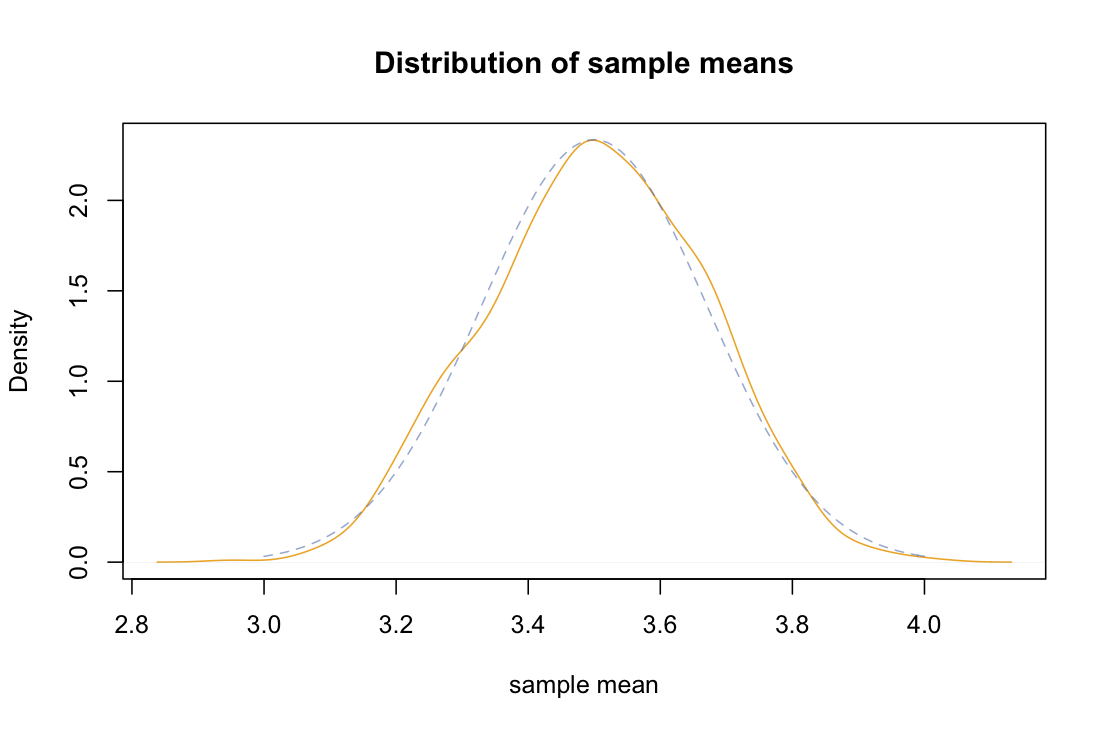 A Normal Distribution (dashed Blue Line) It's Mean Is About The Same  As The Parent Population, Namely Right Around 35 The Standard Deviation  Of The