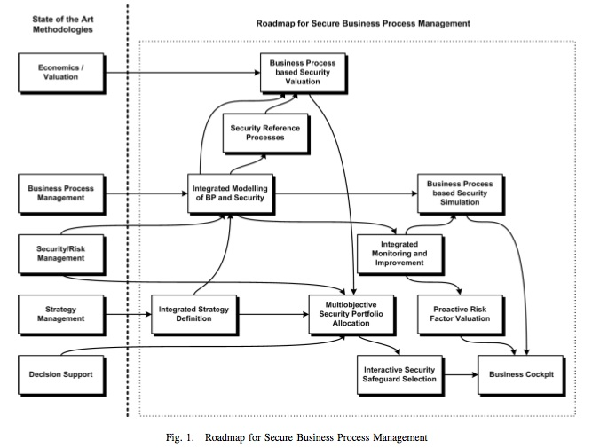 Process essays present the process in