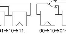 VLSI Design Verification : Design a clock divide-by-3
