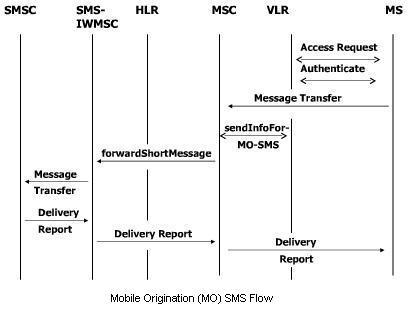 Smsc call flow gsm