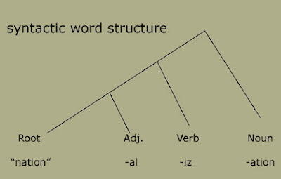 Morphology Tree Diagram 1998 Honda Civic Engine A Walk In The Words Diagramming